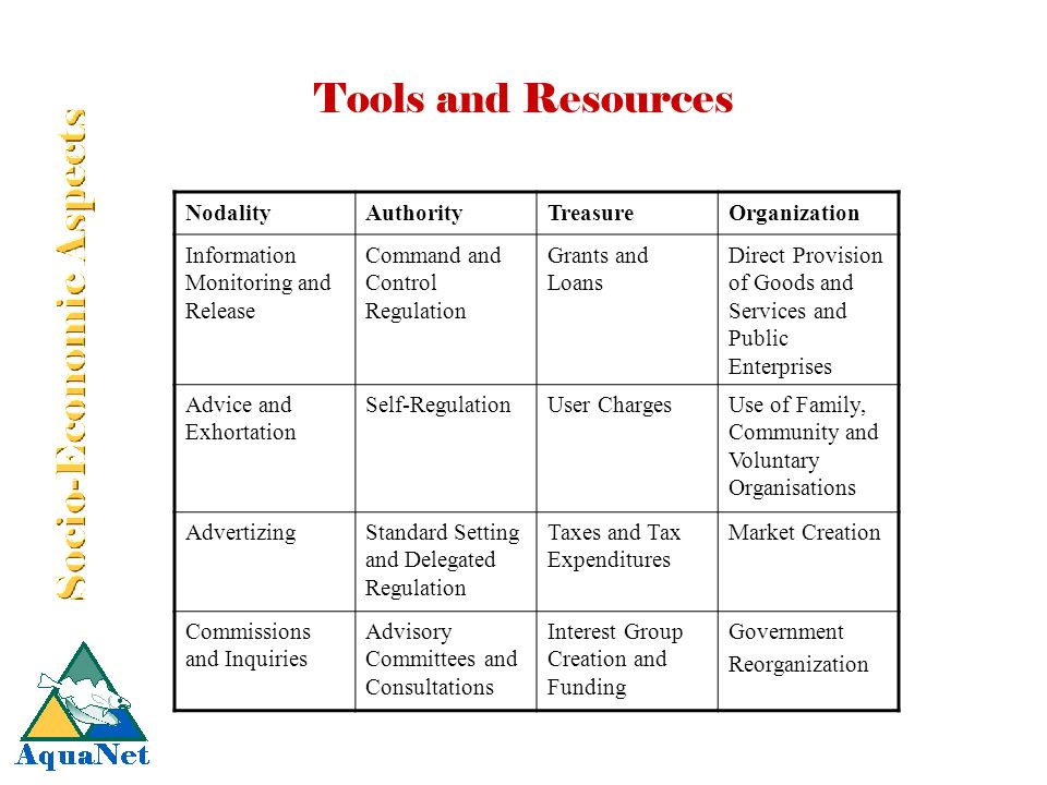 Tools and Resources NodalityAuthorityTreasureOrganization Information Monitoring and Release Command and Control Regulation Grants and Loans Direct Provision of Goods and Services and Public Enterprises Advice and Exhortation Self-RegulationUser ChargesUse of Family, Community and Voluntary Organisations AdvertizingStandard Setting and Delegated Regulation Taxes and Tax Expenditures Market Creation Commissions and Inquiries Advisory Committees and Consultations Interest Group Creation and Funding Government Reorganization
