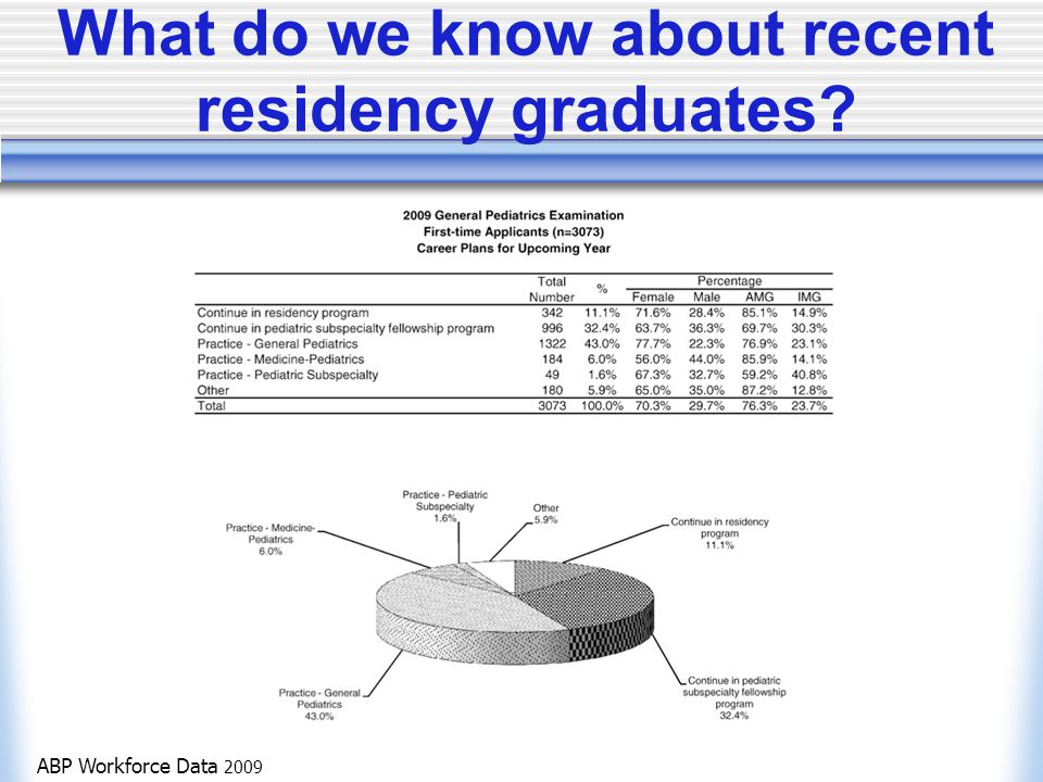 What do we know about recent residency graduates ABP Workforce Data 2009