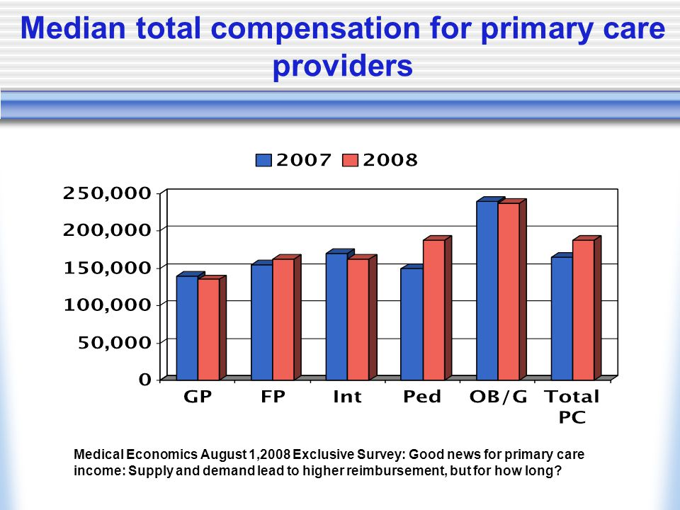 Median total compensation for primary care providers Medical Economics August 1,2008 Exclusive Survey: Good news for primary care income: Supply and demand lead to higher reimbursement, but for how long