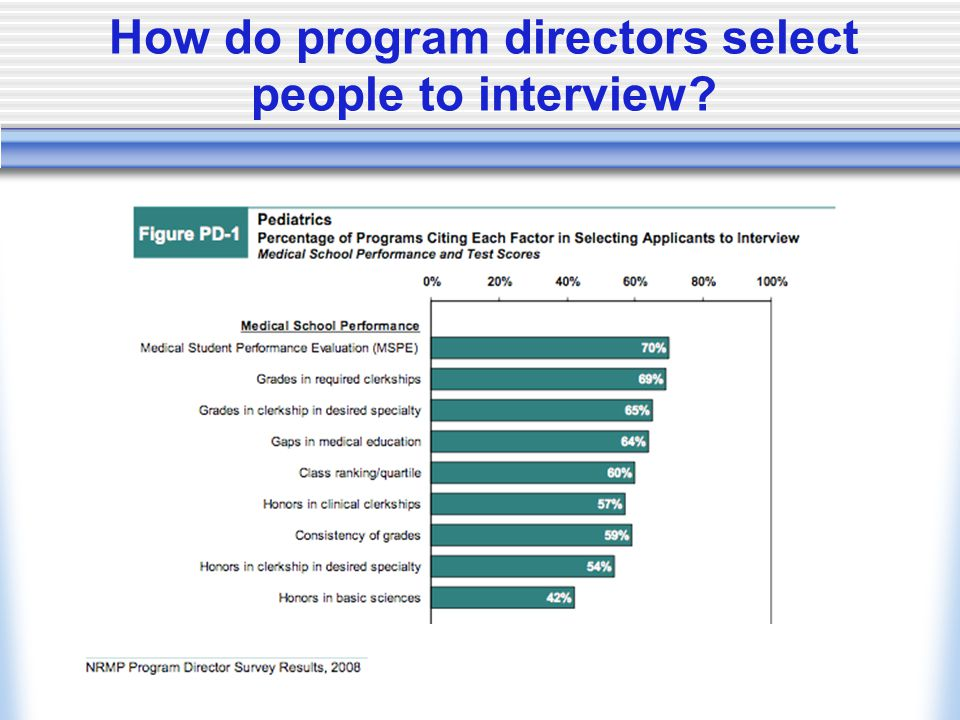 How do program directors select people to interview