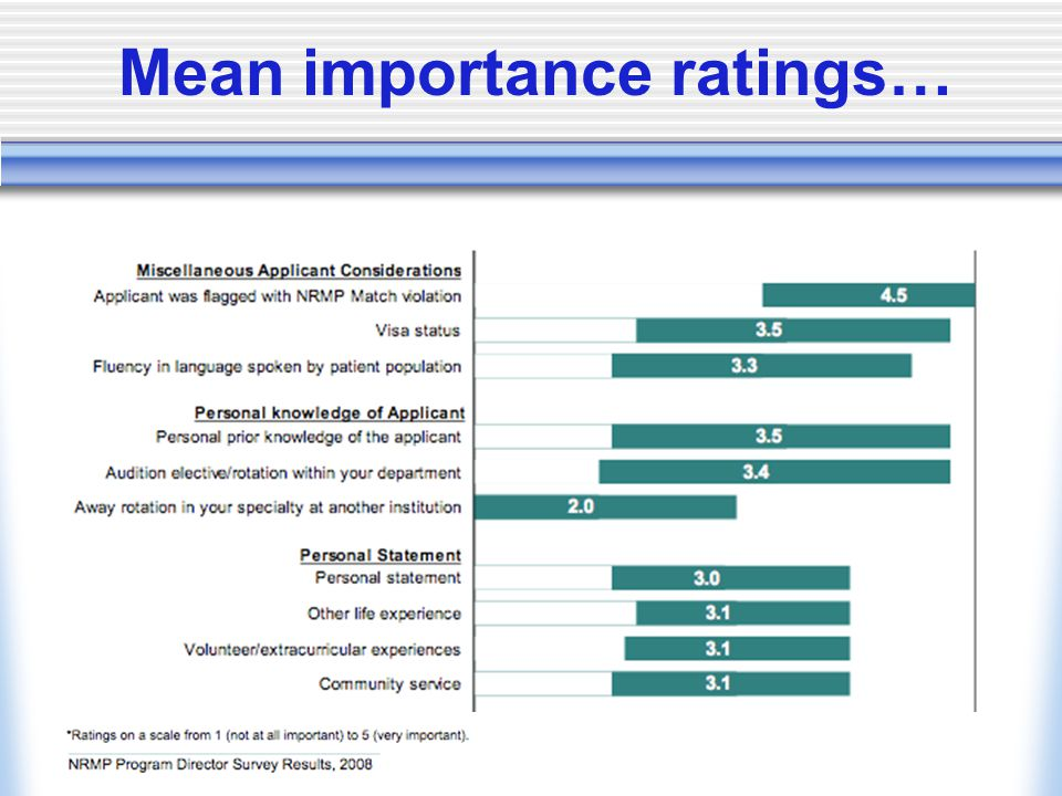 Mean importance ratings…