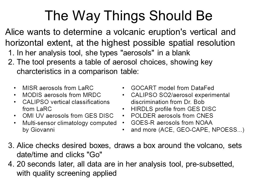 The Way Things Should Be Alice wants to determine a volcanic eruption s vertical and horizontal extent, at the highest possible spatial resolution 1.In her analysis tool, she types aerosols in a blank 2.The tool presents a table of aerosol choices, showing key charcteristics in a comparison table: 3.Alice checks desired boxes, draws a box around the volcano, sets date/time and clicks Go 4.20 seconds later, all data are in her analysis tool, pre-subsetted, with quality screening applied MISR aerosols from LaRC MODIS aerosols from MRDC CALIPSO vertical classifications from LaRC OMI UV aerosols from GES DISC Multi-sensor climatology computed by Giovanni GOCART model from DataFed CALIPSO SO2/aerosol experimental discrimination from Dr.