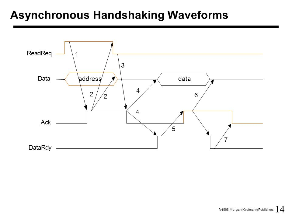 14  1998 Morgan Kaufmann Publishers Asynchronous Handshaking Waveforms DataRdy Ack Data ReadReq addressdata