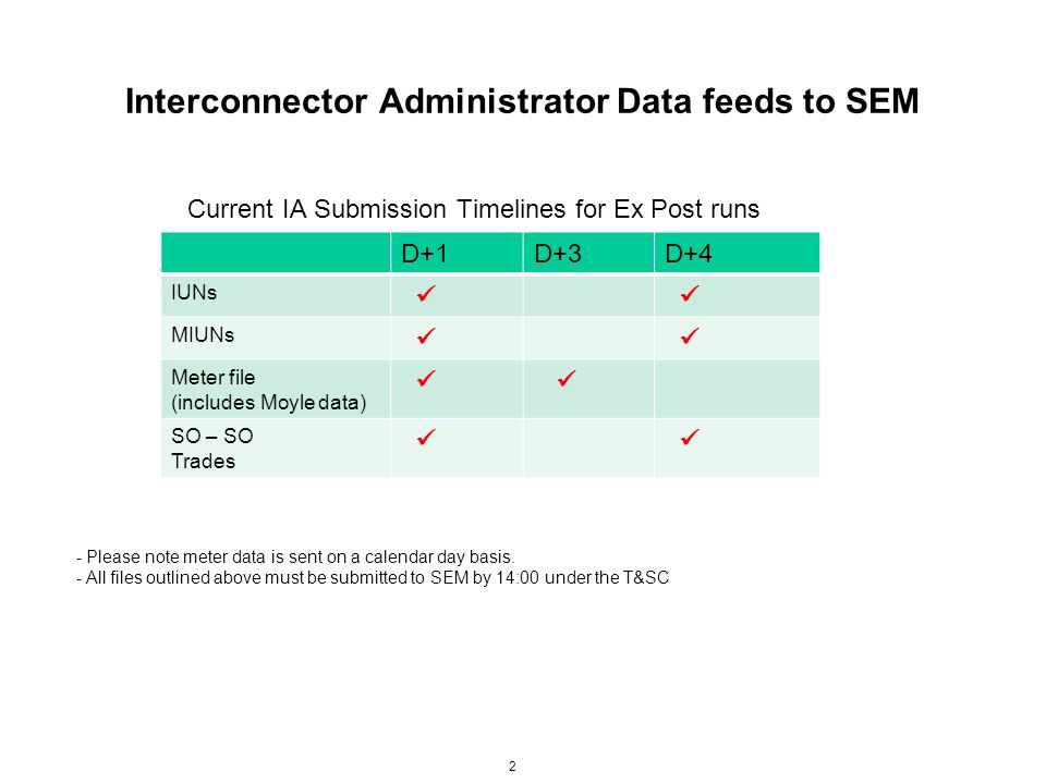 Interconnector Administrator Data feeds to SEM Current IA Submission Timelines for Ex Post runs D+1D+3D+4 IUNs MIUNs Meter file (includes Moyle data)