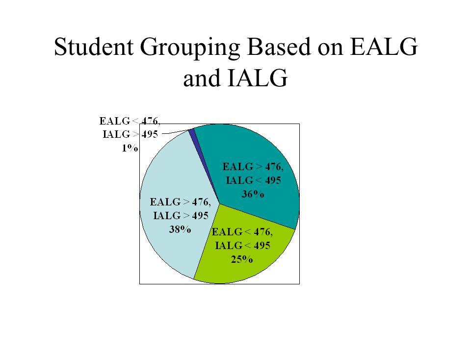 Student Grouping Based on EALG and IALG