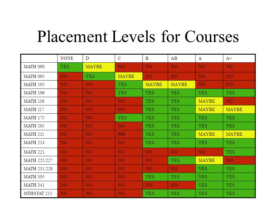 Placement Levels for Courses NONEDCBABAA+ MATH 090YESMAYBENO MATH 095NOYESMAYBENO MATH 105NO YESMAYBE NO MATH 106NO YES MATH 116NO YES MAYBENO MATH 117NO YES MAYBE MATH 175NO YES MATH 205NO YES MATH 211NO YES MAYBE MATH 214NO YES MATH 221NO YES MATH 225/227NO YESMAYBENO MATH 231/228NO YES MATH 305NO YES MATH 341NO YES MTHSTAT 215NO YES