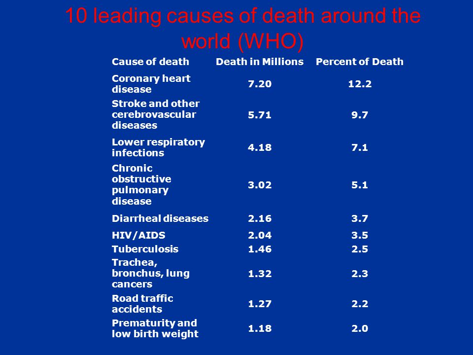 Cause of deathDeath in MillionsPercent of Death Coronary heart disease 7.2012.2 Stroke and other cerebrovascular diseases 5.719.7 Lower respiratory infections 4.187.1 Chronic obstructive pulmonary disease 3.025.1 Diarrheal diseases2.163.7 HIV/AIDS2.043.5 Tuberculosis1.462.5 Trachea, bronchus, lung cancers 1.322.3 Road traffic accidents 1.272.2 Prematurity and low birth weight 1.182.0 10 leading causes of death around the world (WHO)