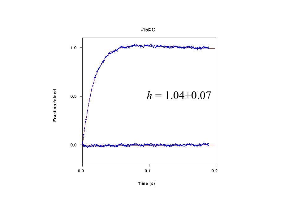 h = 1.04±0.07
