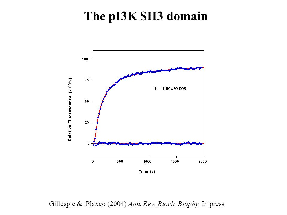 The pI3K SH3 domain Gillespie & Plaxco (2004) Ann. Rev. Bioch. Biophy, In press