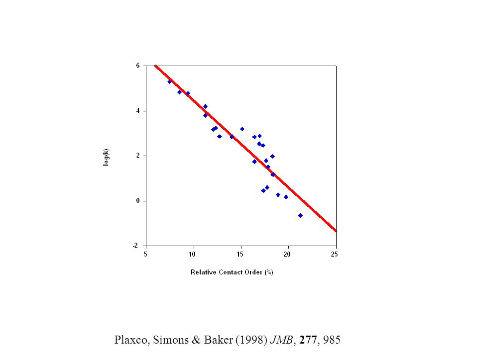 Plaxco, Simons & Baker (1998) JMB, 277, 985