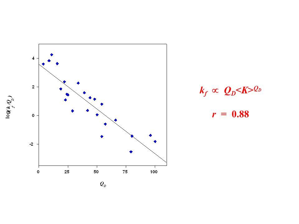 k f  Q D Q D r = 0.88