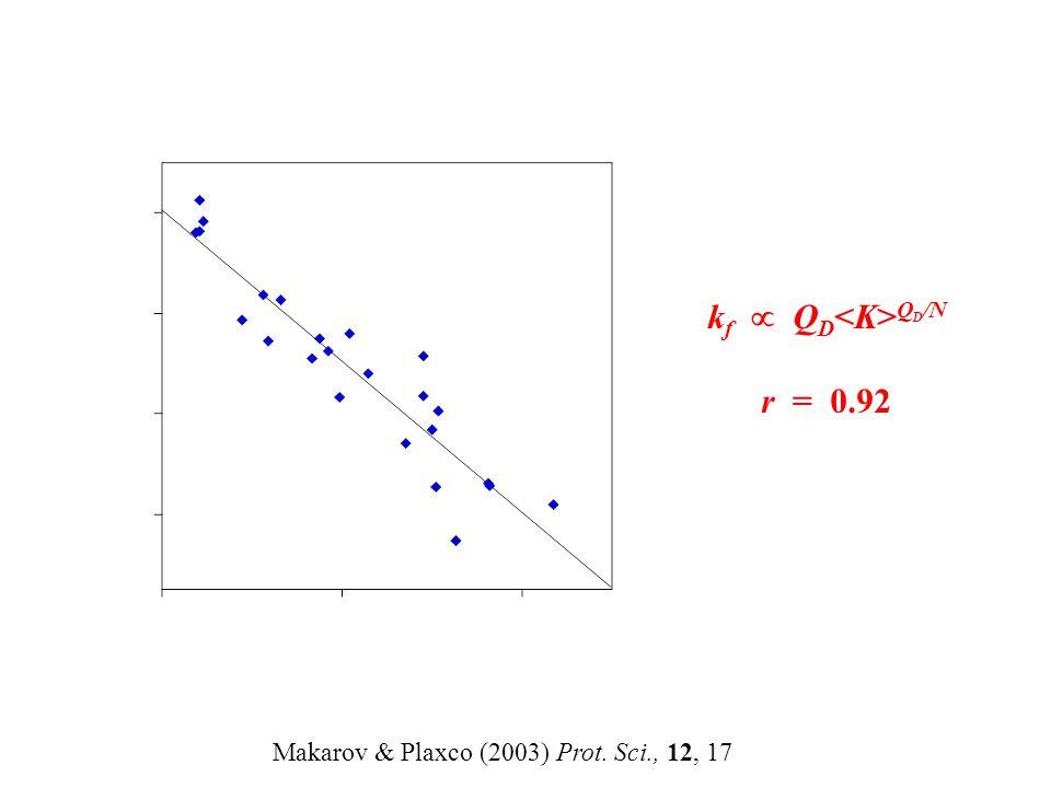 k f  Q D Q D /N r = 0.92 Makarov & Plaxco (2003) Prot. Sci., 12, 17