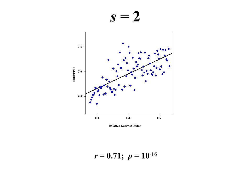 s = 2 r = 0.71; p = 10 -16