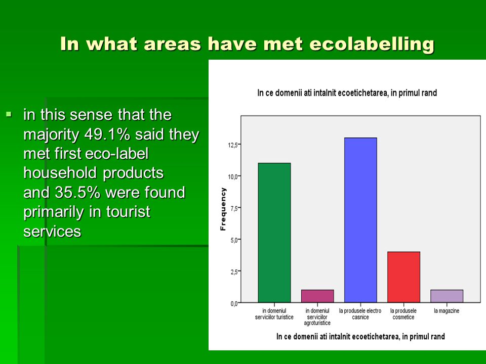 Do you appreciate ecolabelled products as  Of those surveyed believe that a rate of 63.3% of ecolabeled products are of good quality, high quality 25% of respondents and 9.7% think that ecolabeled products are top quality.