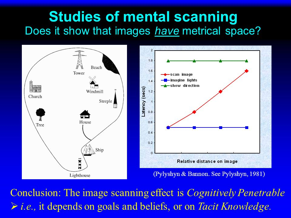 More examples of the behavior of images: Do they tell us about tacit knowledge or about the nature of the architecture or format Color mixing Color mixing Conservation of volume Conservation of volume Or, more relevant to the present discussion: The effect of image size The effect of image size Scanning mental images Scanning mental images