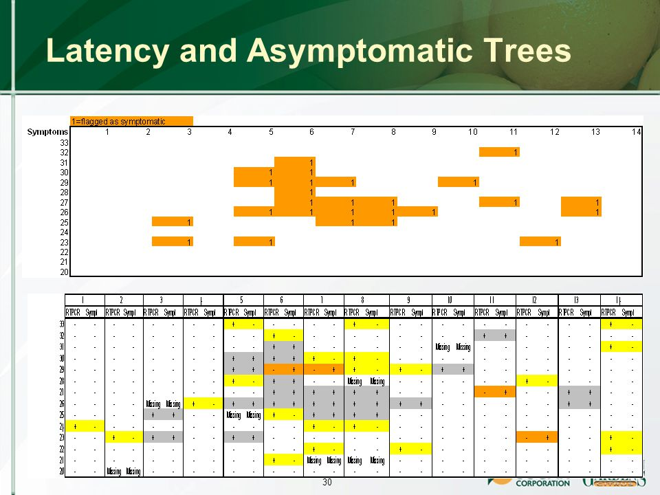 30 Latency and Asymptomatic Trees