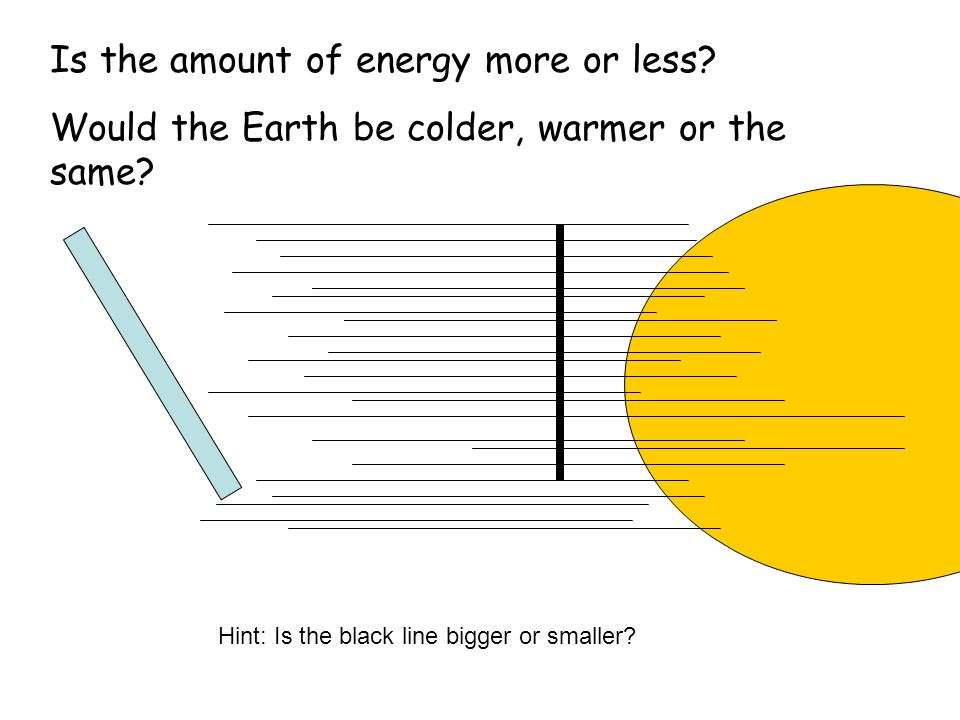 Is the amount of energy more or less? Would the Earth be colder, warmer or the same? Hint: Is the black line bigger or smaller?