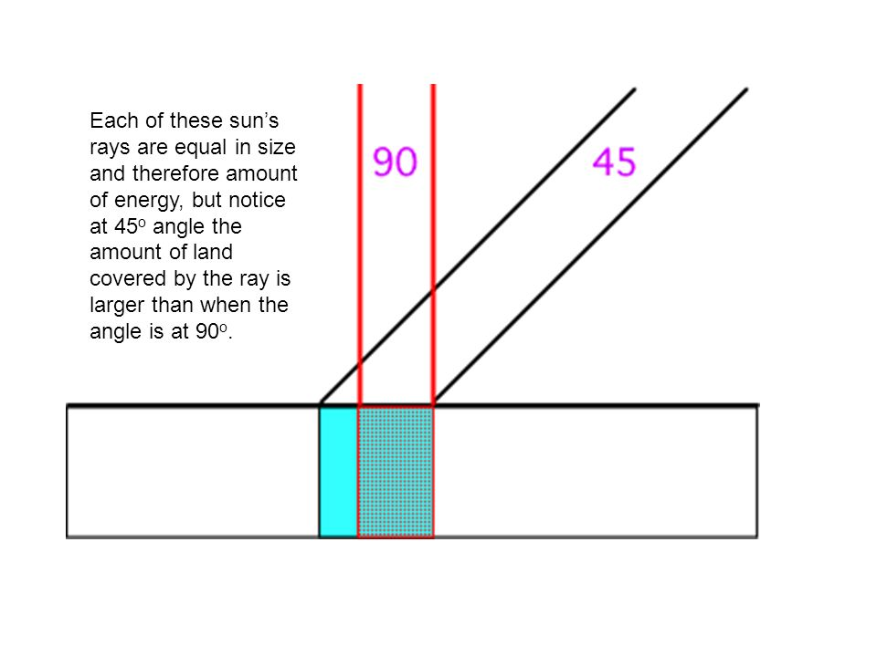 Each of these sun's rays are equal in size and therefore amount of energy, but notice at 45 o angle the amount of land covered by the ray is larger th