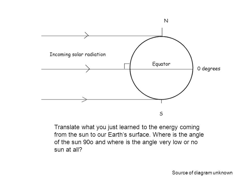 Translate what you just learned to the energy coming from the sun to our Earth's surface. Where is the angle of the sun 90o and where is the angle ver