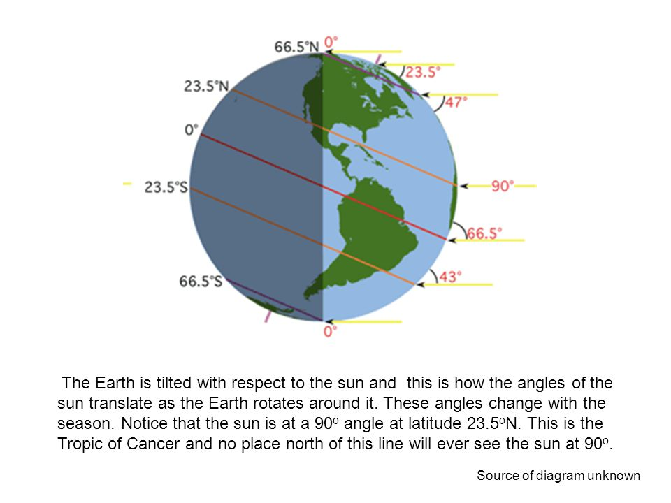 The Earth is tilted with respect to the sun and this is how the angles of the sun translate as the Earth rotates around it. These angles change with t