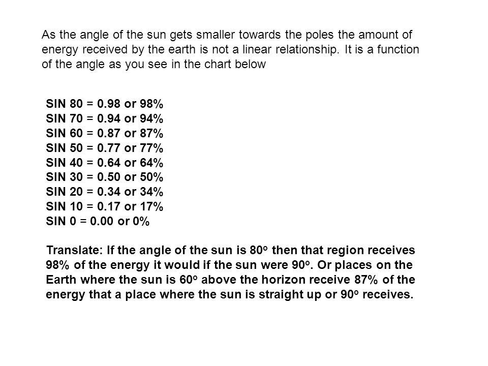 SIN 80 = 0.98 or 98% SIN 70 = 0.94 or 94% SIN 60 = 0.87 or 87% SIN 50 = 0.77 or 77% SIN 40 = 0.64 or 64% SIN 30 = 0.50 or 50% SIN 20 = 0.34 or 34% SIN