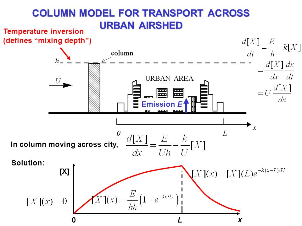 COLUMN MODEL FOR TRANSPORT ACROSS URBAN AIRSHED Temperature inversion (defines mixing depth ) Emission E In column moving across city, [X] L0 x Solution: