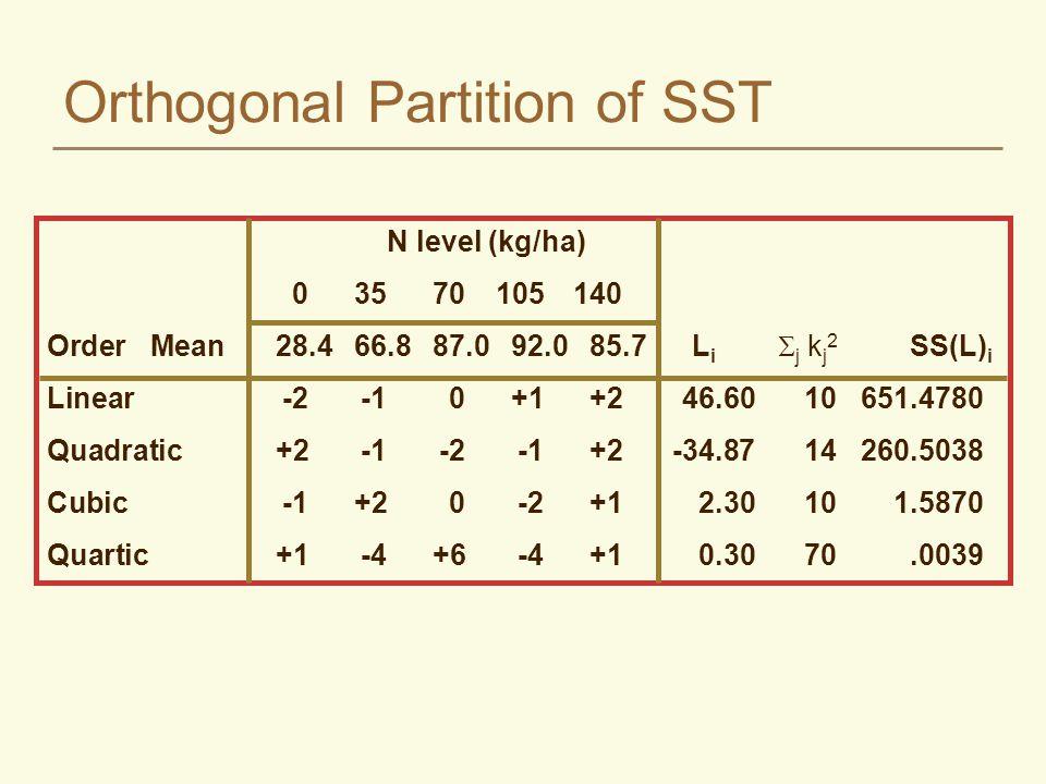 Orthogonal Partition of SST N level (kg/ha) 03570105140 Order Mean28.466.887.092.085.7L i  j k j 2 SS(L) i Linear-2-10+1+246.6010651.4780 Quadratic+2-1-2-1+2-34.8714260.5038 Cubic-1+20-2+12.30101.5870 Quartic+1-4+6-4+10.3070.0039