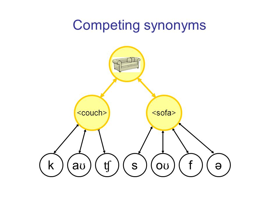Competing synonyms k aʊaʊʧ əs oʊoʊ f