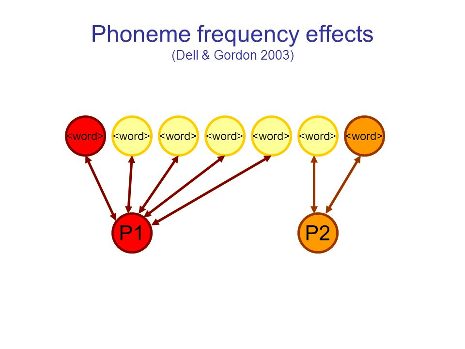 Phoneme frequency effects (Dell & Gordon 2003) P1P2 P2 P2 P1 P1