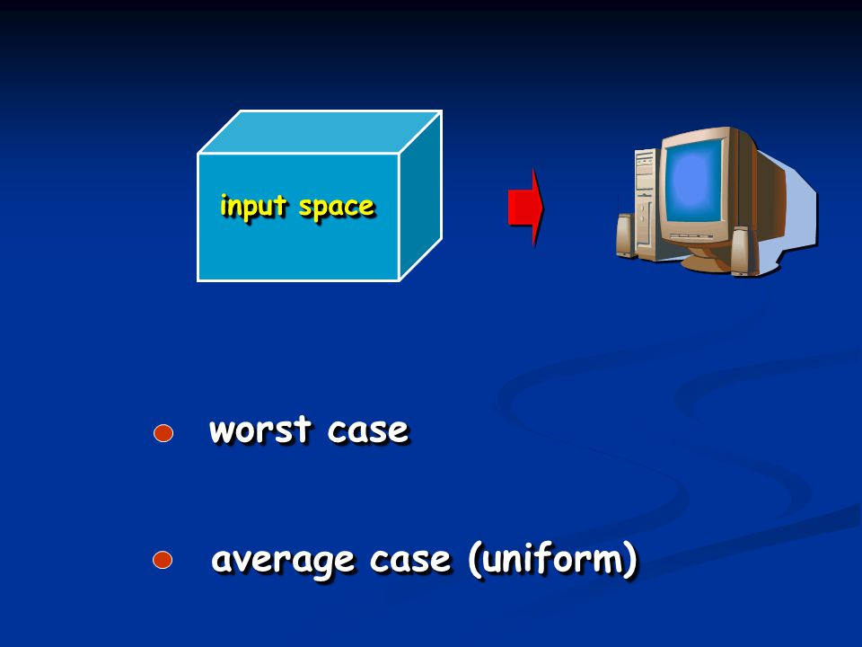 worst case input space average case (uniform)