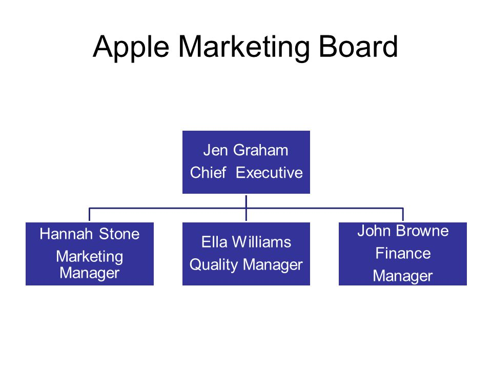 Apple Marketing Board Jen Graham Chief Executive Hannah Stone Marketing Manager Ella Williams Quality Manager John Browne Finance Manager