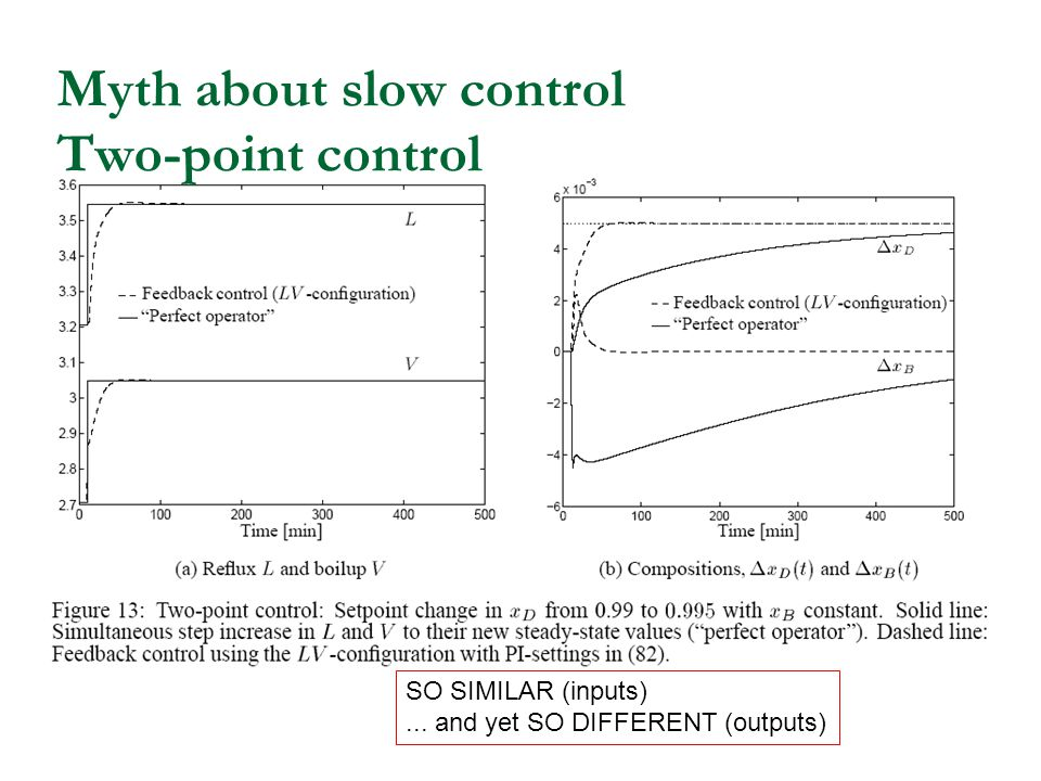 Myth about slow control Two-point control SO SIMILAR (inputs)... and yet SO DIFFERENT (outputs)