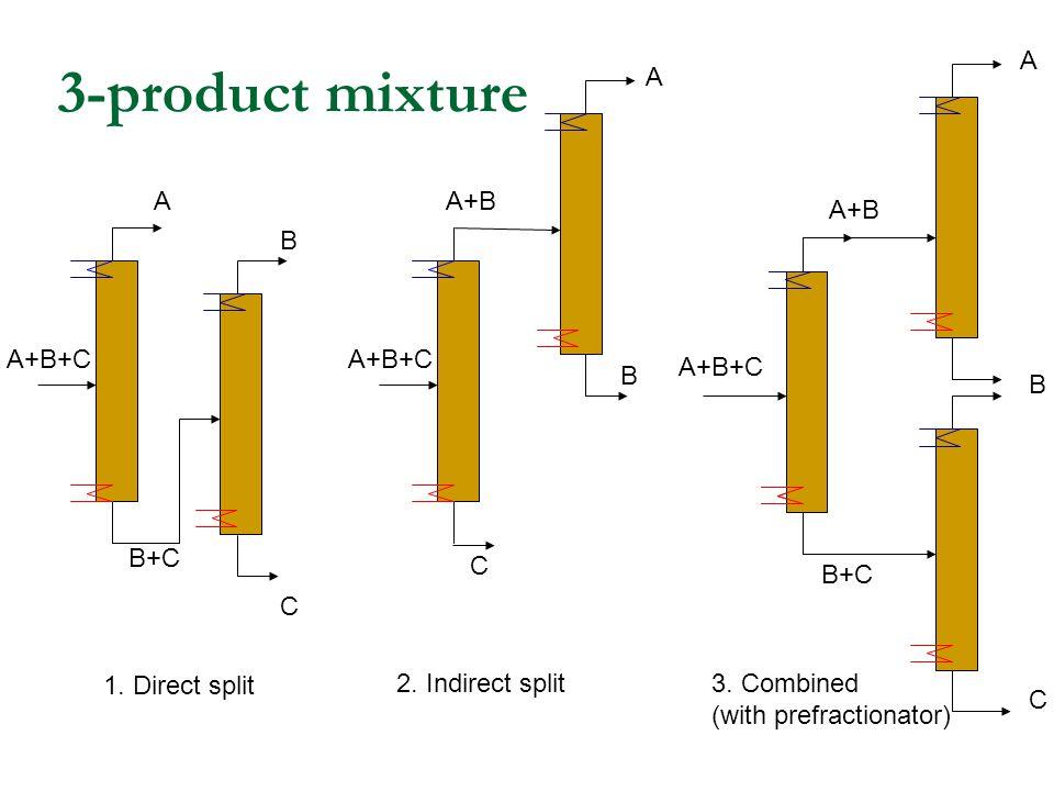 3-product mixture A+B+C A+B A B C 1. Direct split A+B+C A+B A B C B+C A+B+C A B C B+C 3.