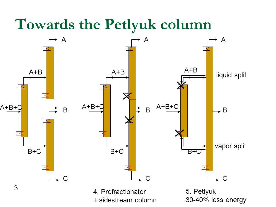Towards the Petlyuk column A+B A B C B+C A+B A B C B+C A+B A B C B+C 4.