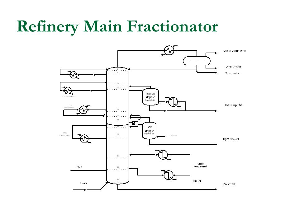 Refinery Main Fractionator