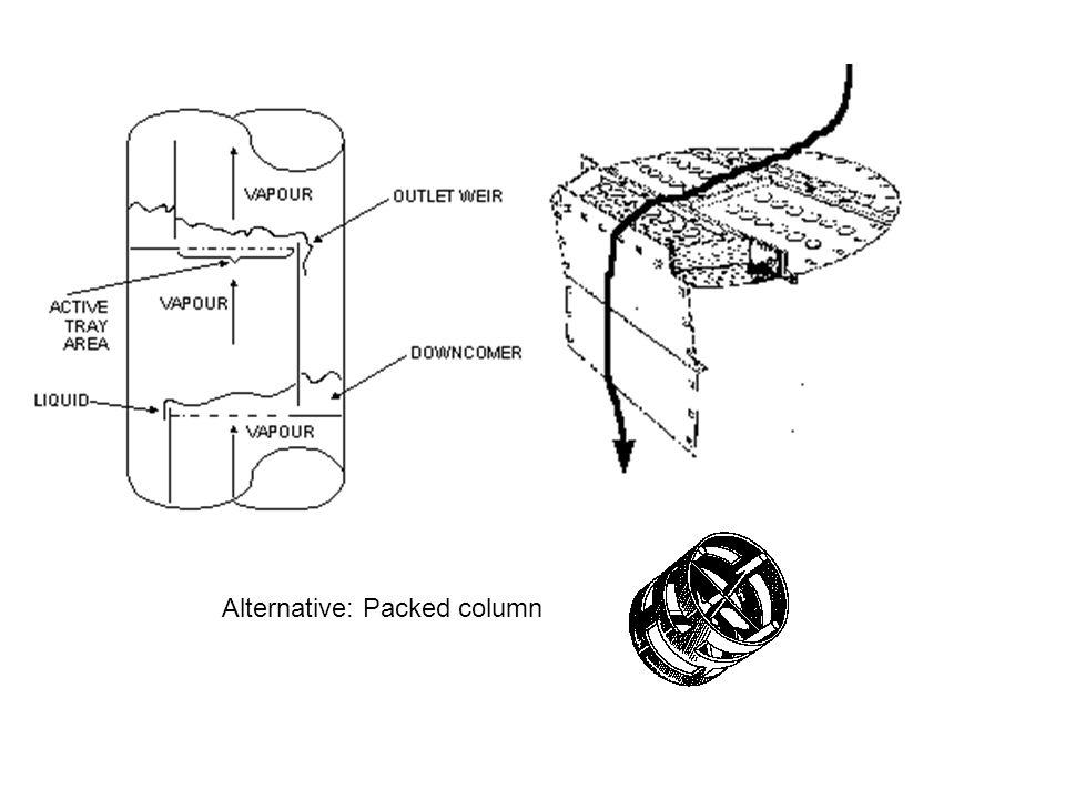 Alternative: Packed column
