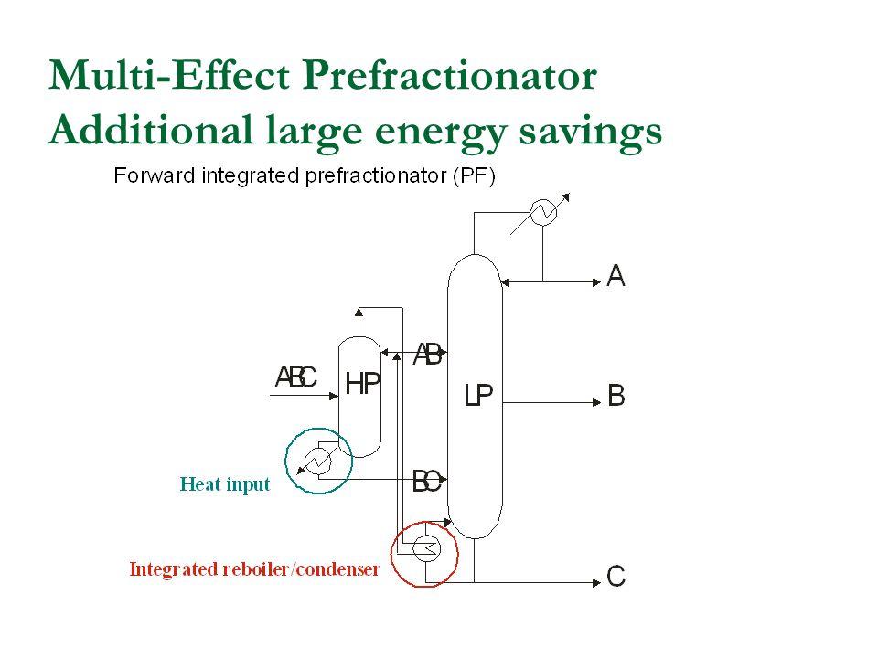 Multi-Effect Prefractionator Additional large energy savings