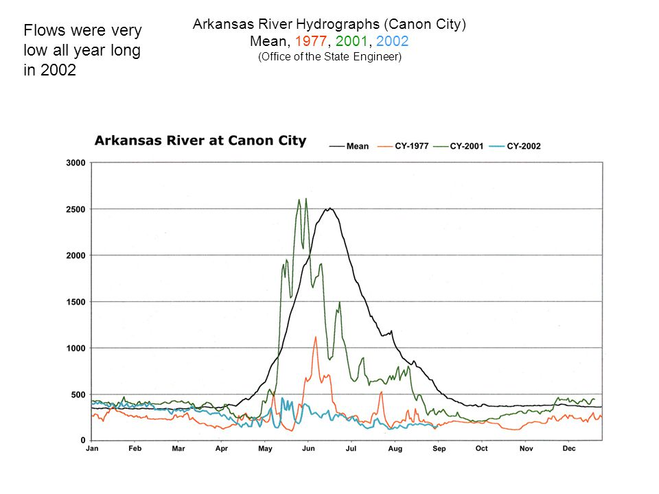 Arkansas River Hydrographs (Canon City) Mean, 1977, 2001, 2002 (Office of the State Engineer) Flows were very low all year long in 2002