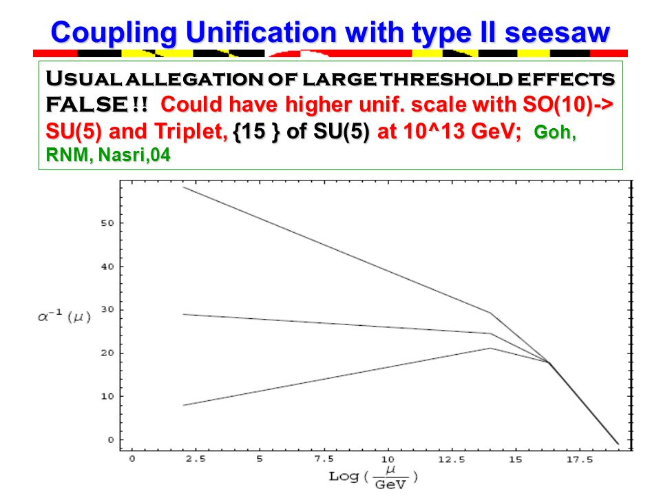 March 2005 Theme Group 2 Coupling Unification with type II seesaw Usual allegation of large threshold effects FALSE !.