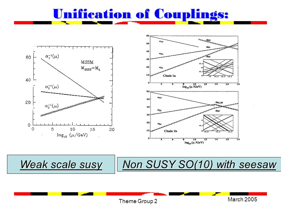 March 2005 Theme Group 2 Unification of Couplings: Weak scale susy Non SUSY SO(10) with seesaw