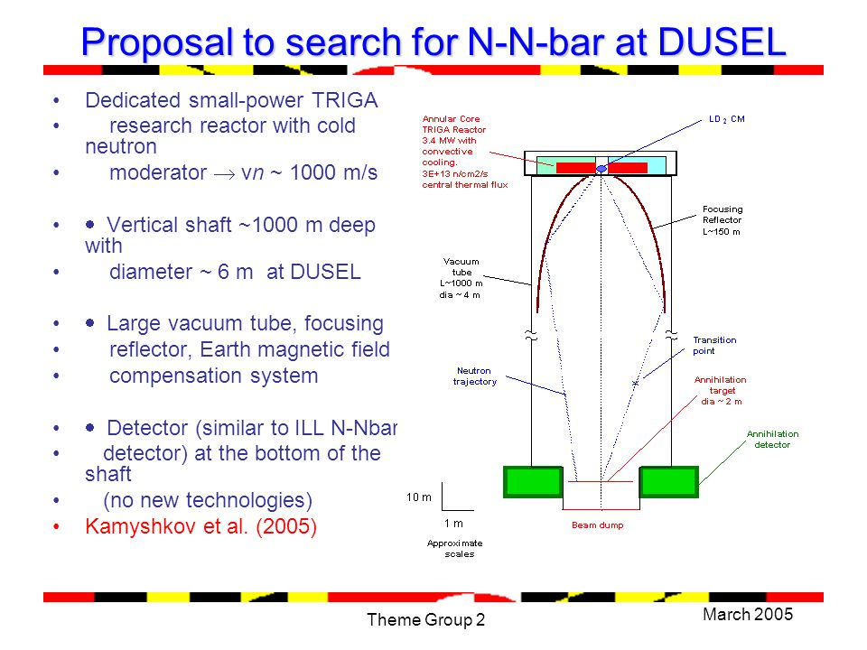 March 2005 Theme Group 2 Proposal to search for N-N-bar at DUSEL Dedicated small-power TRIGA research reactor with cold neutron moderator  vn ~ 1000 m/s  Vertical shaft ~1000 m deep with diameter ~ 6 m at DUSEL  Large vacuum tube, focusing reflector, Earth magnetic field compensation system  Detector (similar to ILL N-Nbar detector) at the bottom of the shaft (no new technologies) Kamyshkov et al.
