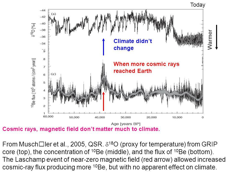 From Muschler et al., 2005, QSR.