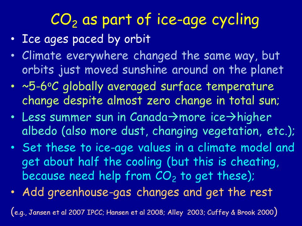 CO 2 as part of ice-age cycling Ice ages paced by orbit Climate everywhere changed the same way, but orbits just moved sunshine around on the planet ~5-6 o C globally averaged surface temperature change despite almost zero change in total sun; Less summer sun in Canada  more ice  higher albedo (also more dust, changing vegetation, etc.); Set these to ice-age values in a climate model and get about half the cooling (but this is cheating, because need help from CO 2 to get these); Add greenhouse-gas changes and get the rest ( e.g., Jansen et al 2007 IPCC; Hansen et al 2008; Alley 2003; Cuffey & Brook 2000 )