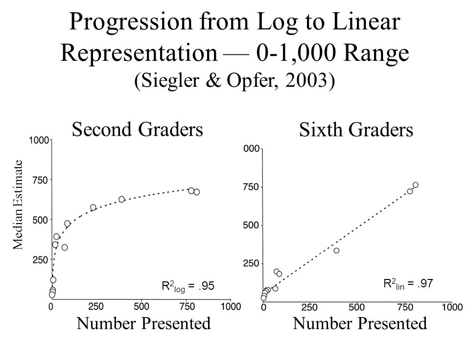 Progression from Log to Linear Representation — 0-1,000 Range (Siegler & Opfer, 2003) Sixth Graders Number Presented R 2 lin =.97 Number Presented Median Estimate Second Graders R 2 log =.95