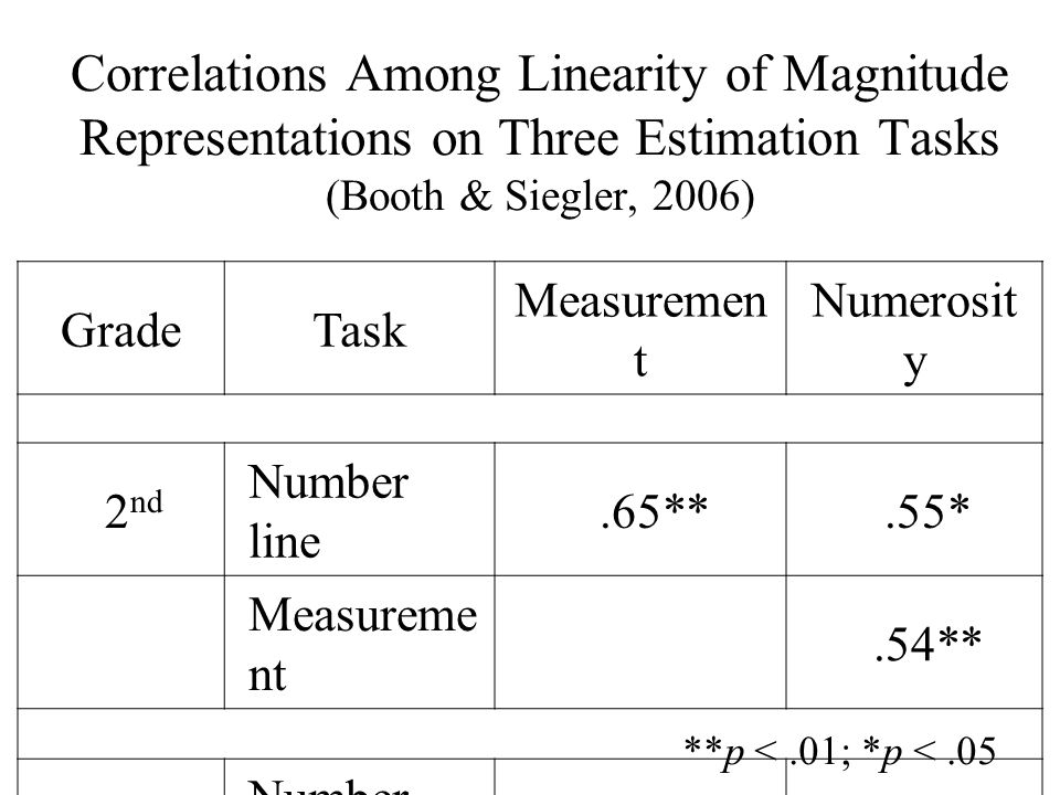 Correlations Among Linearity of Magnitude Representations on Three Estimation Tasks (Booth & Siegler, 2006) GradeTask Measuremen t Numerosit y 2 nd Number line.65**.55* Measureme nt.54** 4 th Number line.84**.70** Measureme nt.60** **p <.01; *p <.05