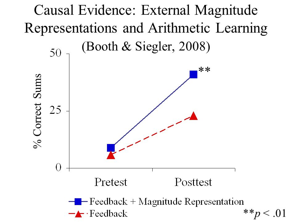 Causal Evidence: External Magnitude Representations and Arithmetic Learning (Booth & Siegler, 2008) **p <.01 ** % Correct Sums