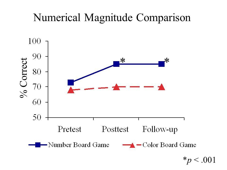 Numerical Magnitude Comparison M % Correct ** *p <.001