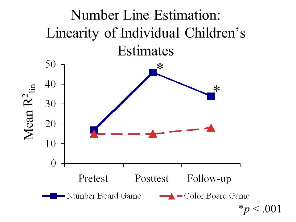 Number Line Estimation: Linearity of Individual Children's Estimates M Mean R 2 lin * * *p <.001