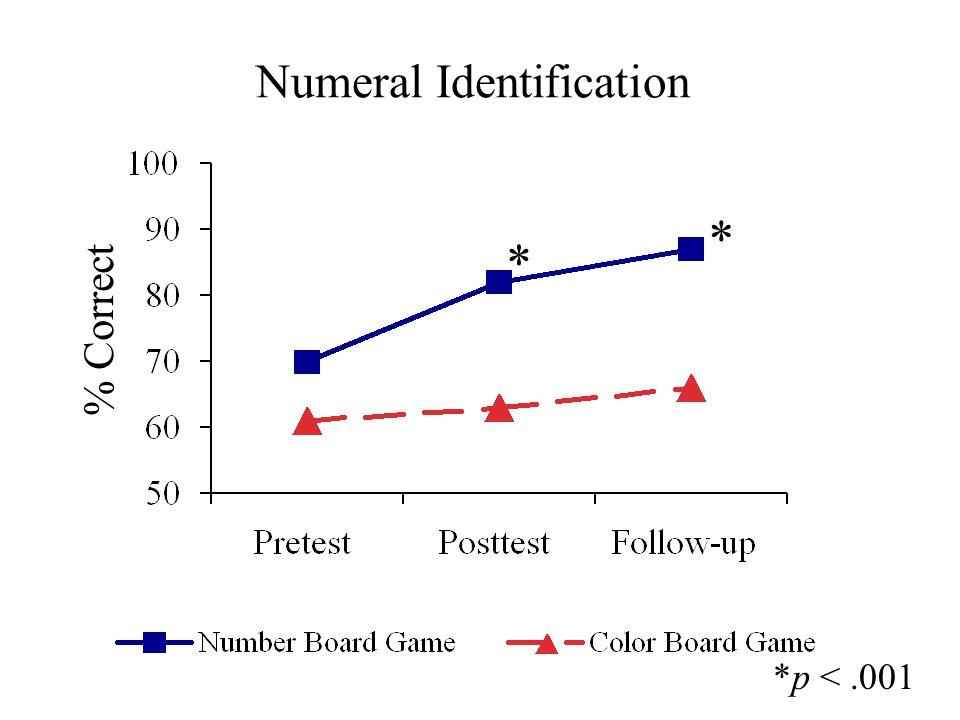 Numeral Identification M * * % Correct *p <.001