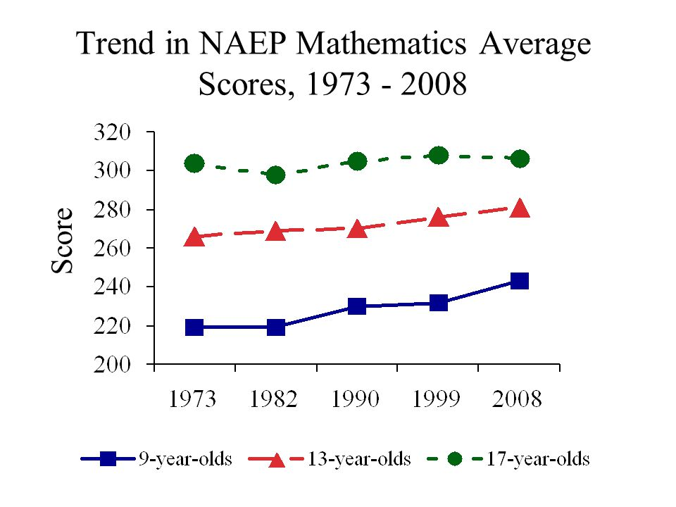 Score Trend in NAEP Mathematics Average Scores, 1973 - 2008